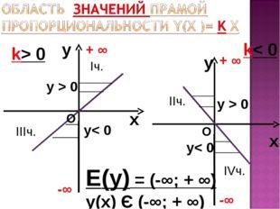 y x k> 0 y x k< 0 Е(у) = (-∞; + ∞) у(х) Є (-∞; + ∞) -∞ + ∞ -∞ + ∞ О О у< 0 у<