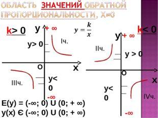 y x k> 0 y x k< 0 Е(у) = (-∞; 0) U (0; + ∞) у(х) Є (-∞; 0) U (0; + ∞) -∞ + ∞