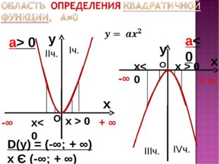 y x а> 0 y x а< 0 D(у) = (-∞; + ∞) х Є (-∞; + ∞) -∞ + ∞ -∞ + ∞ О О х< 0 х< 0
