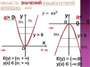 y x а> 0 y x а< 0 Е(у) = [о; + ∞) у(х) Є [о; + ∞) -∞ + ∞ -∞ + ∞ О О у > 0 y<