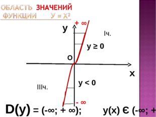 y x D(у) = (-∞; + ∞); у(х) Є (-∞; + ∞) + ∞ О у ≥ 0 Iч. IIIч. у < 0 - ∞
