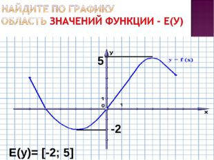 -2 5 Е(у)= [-2; 5]