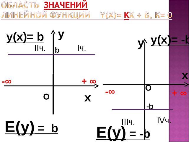 y x y(х)= b y x y(х)= -b Е(у) = b -∞ + ∞ -∞ + ∞ О О Iч. IIч. IIIч. IVч. Е(у)...