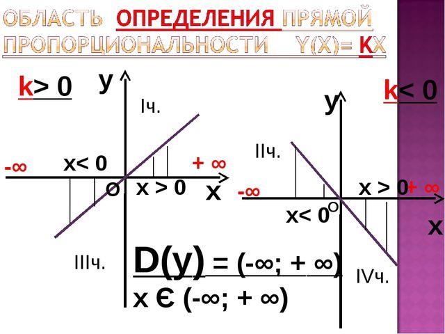 y x k> 0 y x k< 0 D(у) = (-∞; + ∞) х Є (-∞; + ∞) -∞ + ∞ -∞ + ∞ О О х< 0 х< 0...