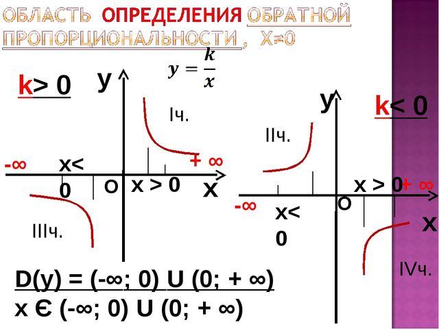 y x k> 0 y x k< 0 D(у) = (-∞; 0) U (0; + ∞) х Є (-∞; 0) U (0; + ∞) -∞ + ∞ -∞...