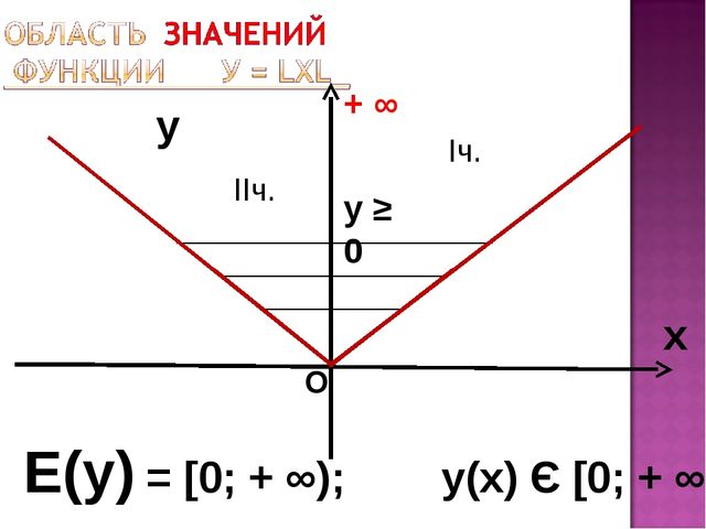 y x Е(у) = [0; + ∞); у(х) Є [0; + ∞) + ∞ О Iч. у ≥ 0 IIч.