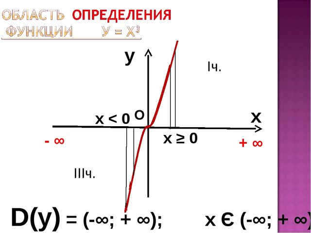 y x D(у) = (-∞; + ∞); х Є (-∞; + ∞) + ∞ О х ≥ 0 Iч. IIIч. х < 0 - ∞