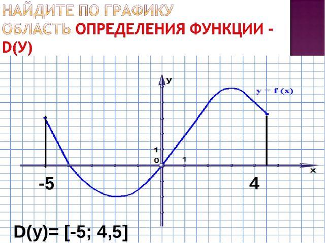 -5 4 D(у)= [-5; 4,5]