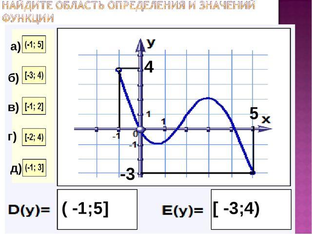 5 ( -1;5] -3 4 [ -3;4) а) б) в) г) д)