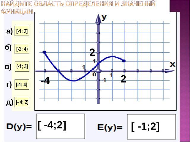 б) в) г) -4 2 [ -4;2] 2 [ -1;2] д) а)