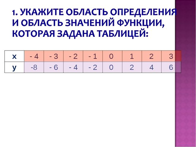 x- 4- 3- 2- 10 123 y-8- 6- 4- 20 246