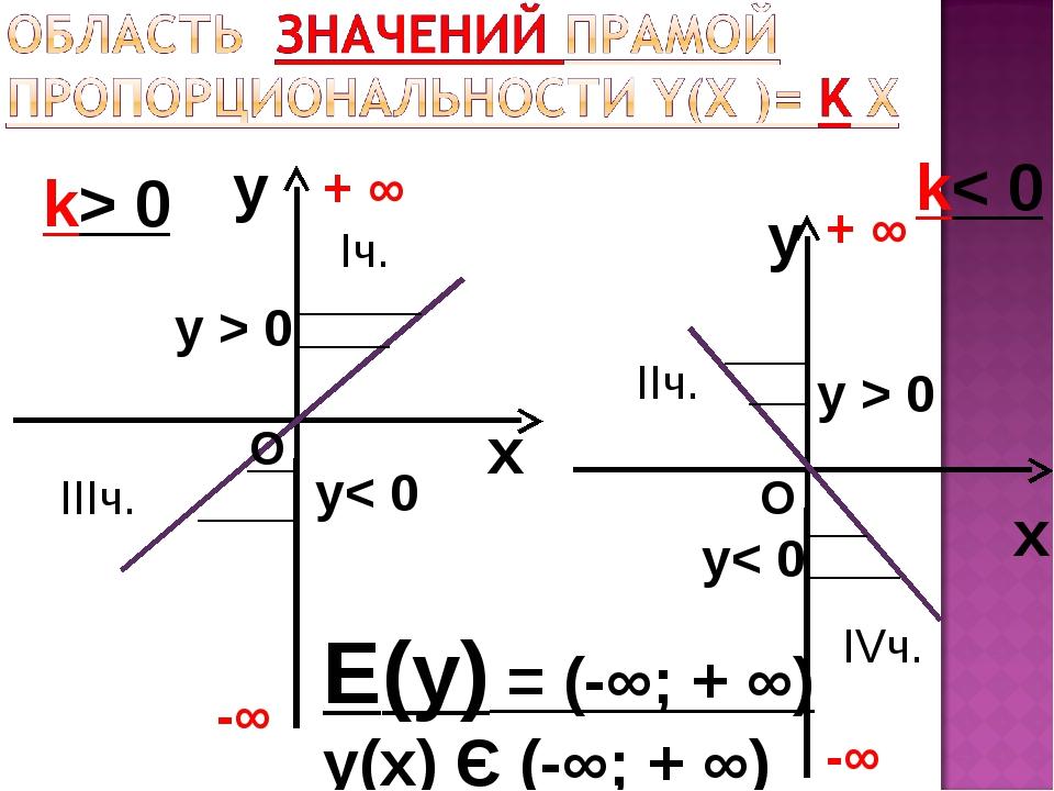 y x k> 0 y x k< 0 Е(у) = (-∞; + ∞) у(х) Є (-∞; + ∞) -∞ + ∞ -∞ + ∞ О О у< 0 у<...