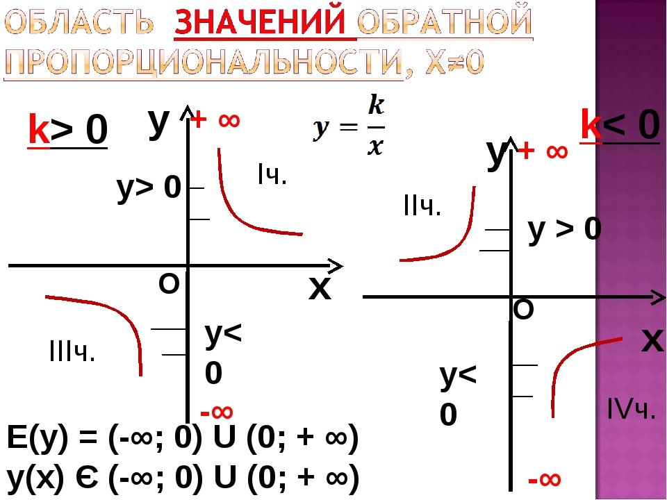 y x k> 0 y x k< 0 Е(у) = (-∞; 0) U (0; + ∞) у(х) Є (-∞; 0) U (0; + ∞) -∞ + ∞...