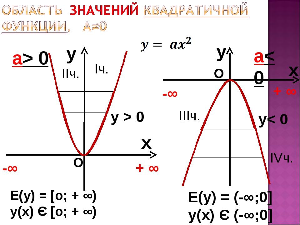 y x а> 0 y x а< 0 Е(у) = [о; + ∞) у(х) Є [о; + ∞) -∞ + ∞ -∞ + ∞ О О у > 0 y<...