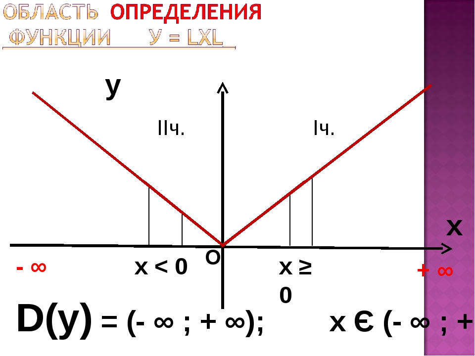 y x D(у) = (- ∞ ; + ∞); х Є (- ∞ ; + ∞) + ∞ О х < 0 Iч. х ≥ 0 IIч. - ∞