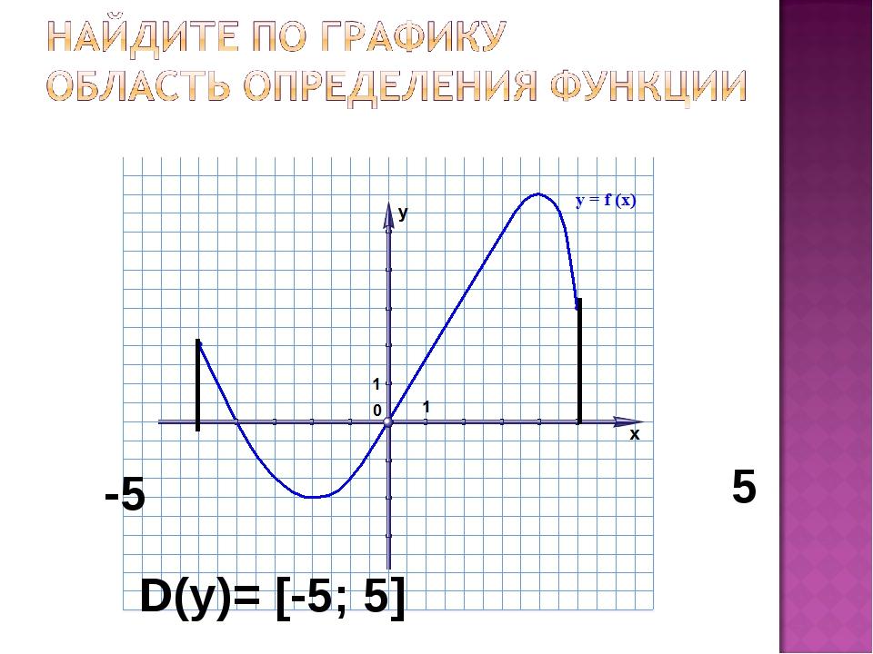 -5 5 D(у)= [-5; 5]