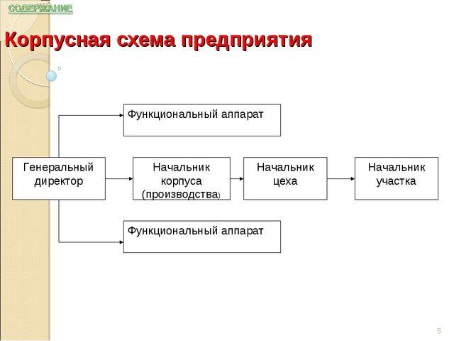 Корпусная схема предприятия *