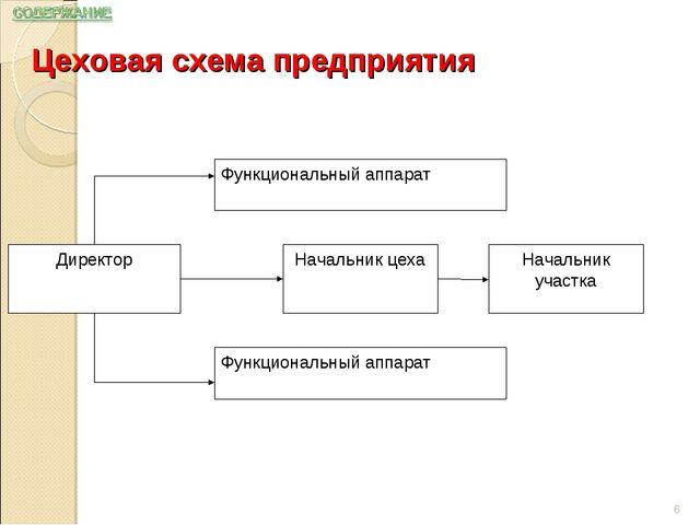 Цеховая схема предприятия *