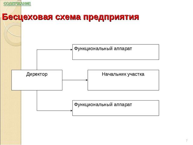 Бесцеховая схема предприятия *