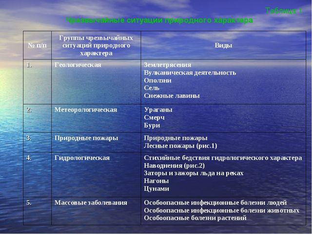 Таблица 1 Чрезвычайные ситуации природного характера № п/пГруппы чрезвычайны...
