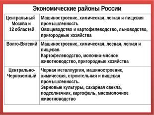 Экономические районы России Центральный Москва и 12областей Машиностроение,хи