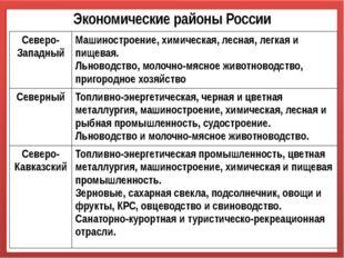 Экономические районы России Северо-Западный Машиностроение,химическая, лесная