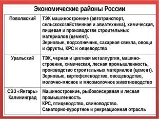 Экономические районы России Поволжский ТЭК машиностроение (автотранспорт, сел