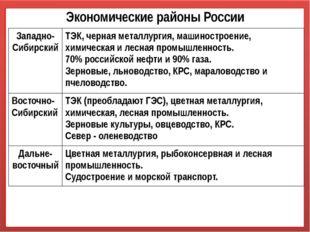 Экономические районы России Западно-Сибирский ТЭК, черная металлургия, машино