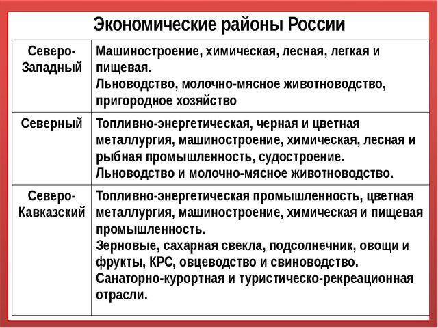 Экономические районы России Северо-Западный Машиностроение,химическая, лесная...