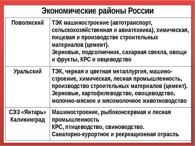 Экономические районы России Поволжский ТЭК машиностроение (автотранспорт, сел...