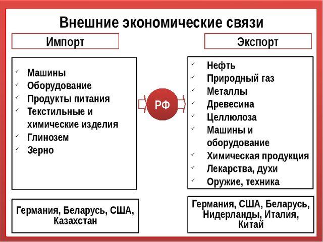 Внешние экономические связи РФ Импорт Экспорт Машины Оборудование Продукты пи...