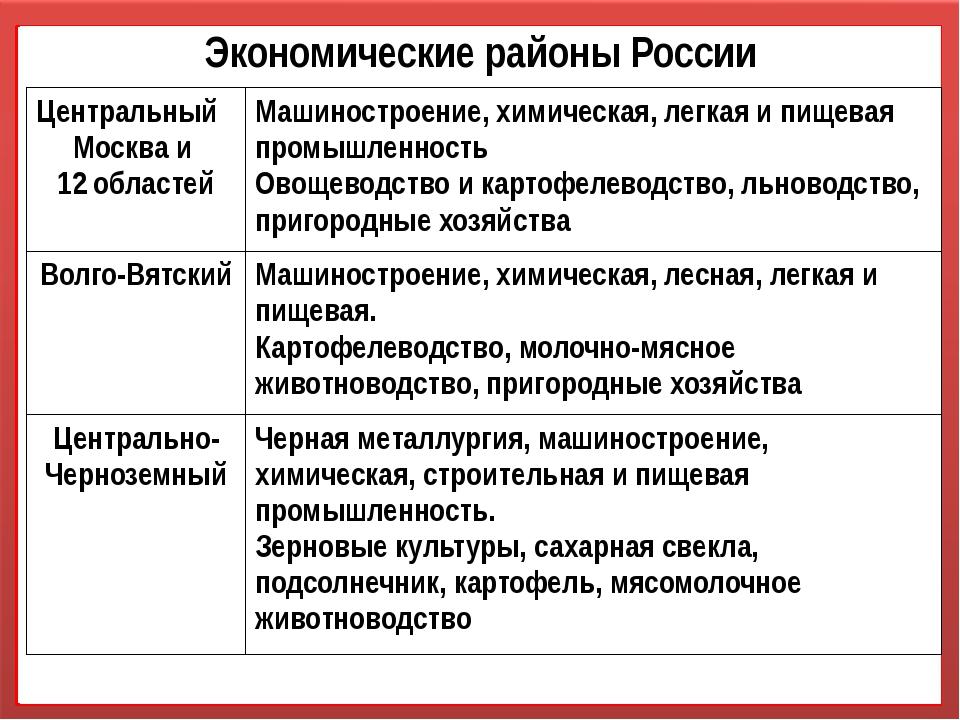 Экономические районы России Центральный Москва и 12областей Машиностроение,хи...