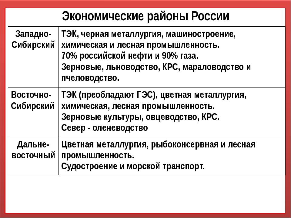 Экономические районы России Западно-Сибирский ТЭК, черная металлургия, машино...