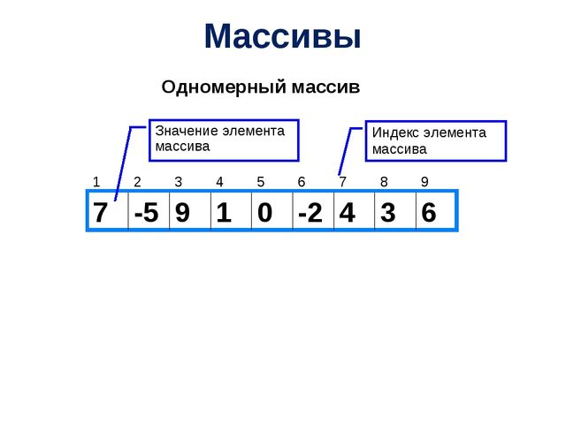 Массивы Одномерный массив Значение элемента массива Индекс элемента массива