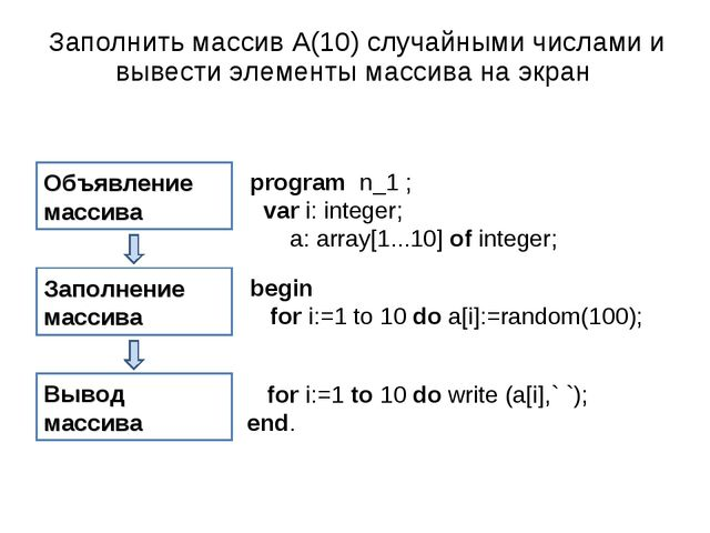 Объявление массива Заполнение массива Вывод массива program n_1 ; var i: int...