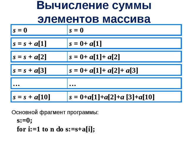 Вычисление суммы элементов массива Основной фрагмент программы: s:=0; for i:=...