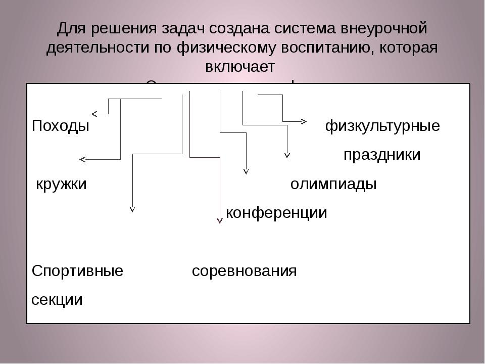 Для решения задач создана система внеурочной деятельности по физическому восп...