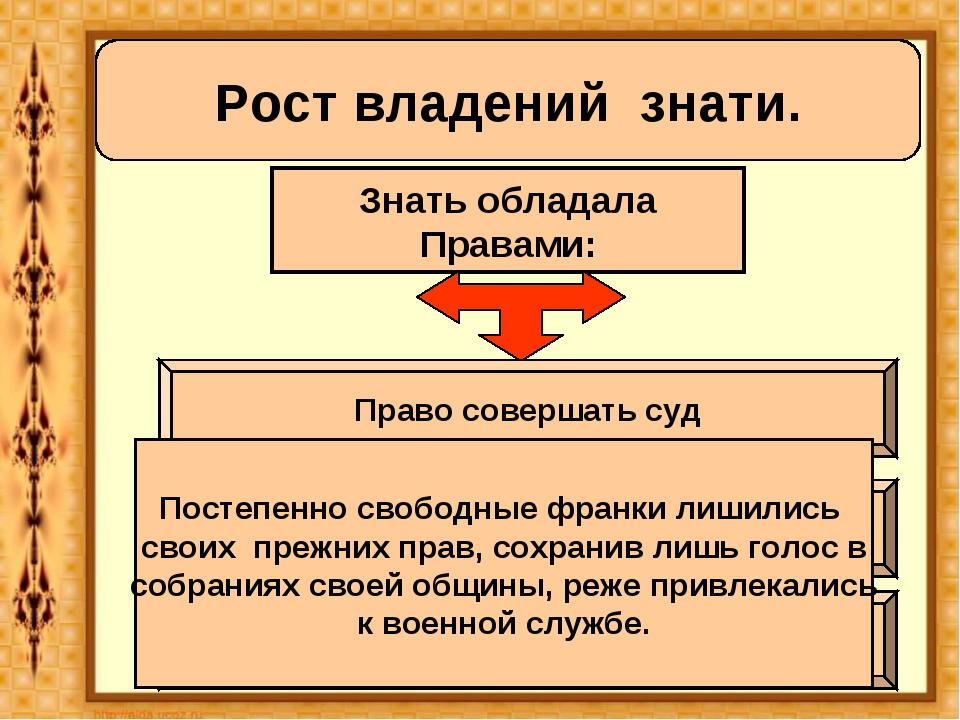 Рост владений знати. Знать обладала Правами: Право совершать суд Право сбора...