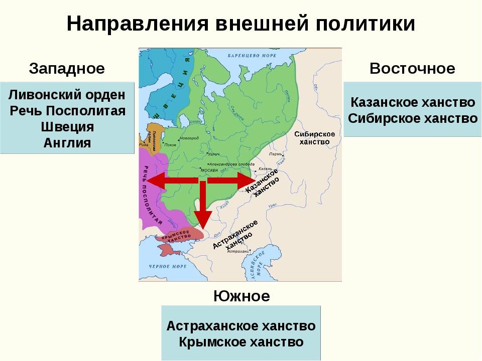 Направления внешней политики Восточное Западное Южное Казанское ханство Сибир...