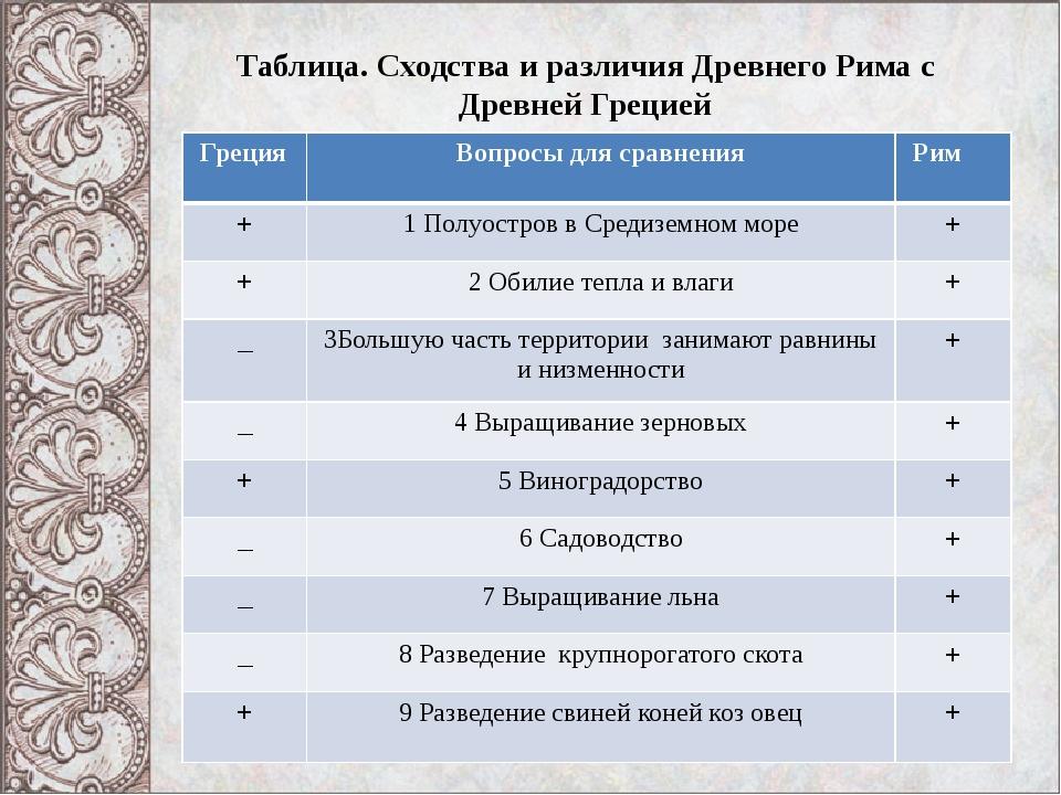 Таблица. Сходства и различия Древнего Рима с Древней Грецией Греция Вопросы д...