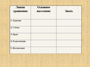Линиисравнения Основноенаселение Знать 1. Занятия 2. Семья 3. Брак 4. Развлеч