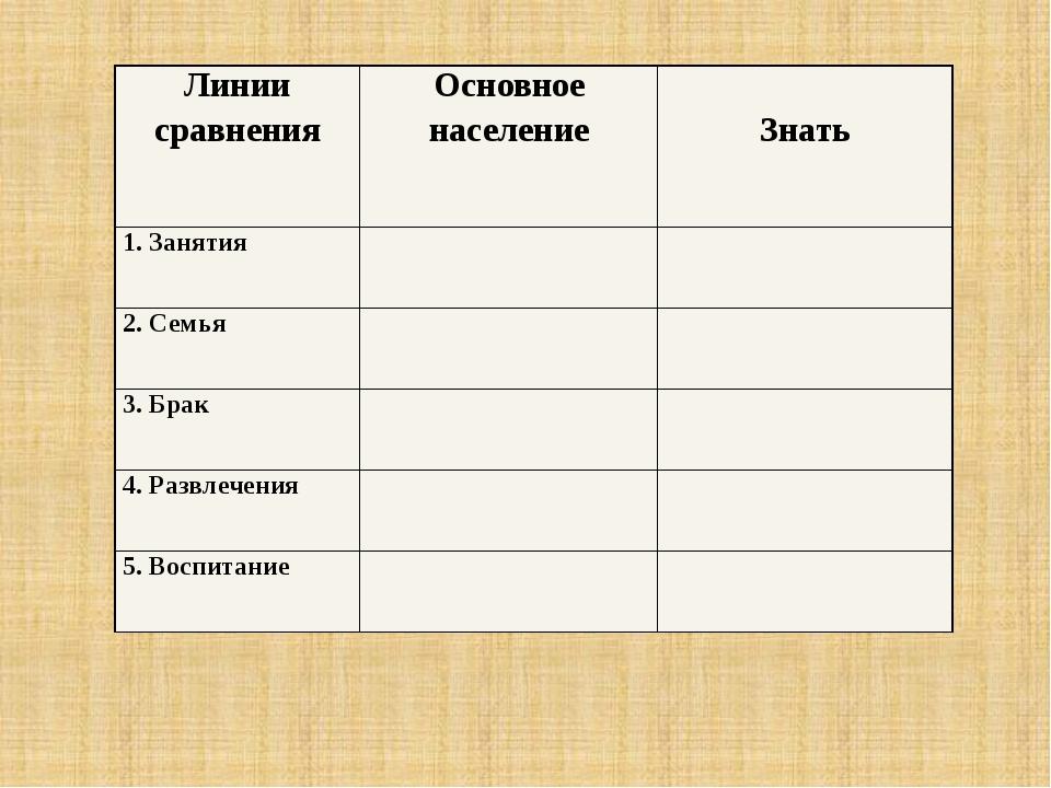 Линиисравнения Основноенаселение Знать 1. Занятия 2. Семья 3. Брак 4. Развлеч...