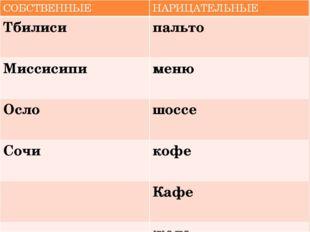 СОБСТВЕННЫЕ НАРИЦАТЕЛЬНЫЕ Тбилиси пальто Миссисипи меню Осло шоссе Сочи кофе