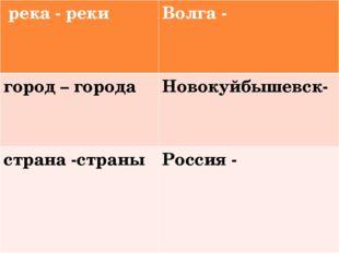 река- реки Волга - город– города Новокуйбышевск- страна-страны Россия -