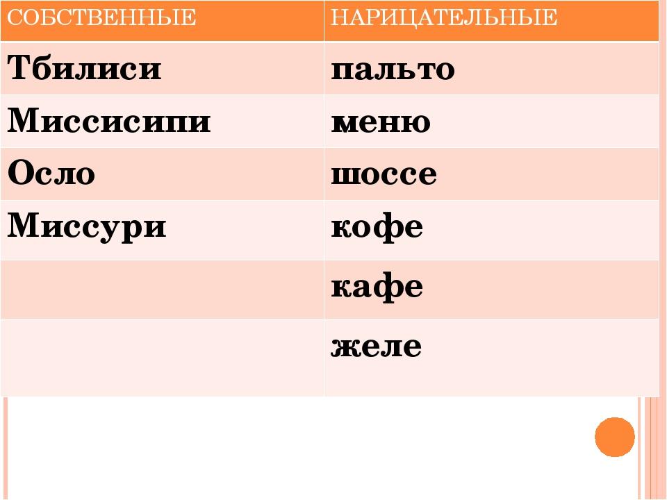 СОБСТВЕННЫЕ НАРИЦАТЕЛЬНЫЕ Тбилиси пальто Миссисипи меню Осло шоссе Миссури ко...