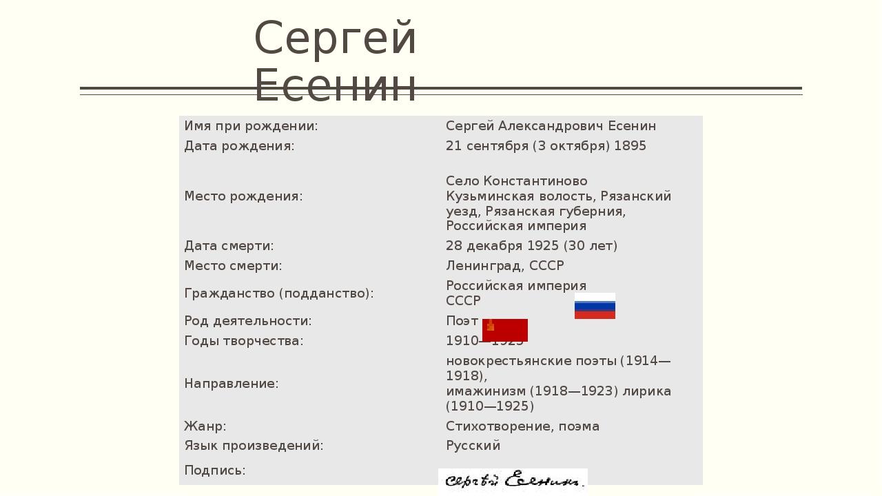 Сергей Есенин Имя при рождении: Сергей Александрович Есенин Дата рождения: 21...