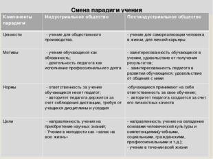 Смена парадигм учения Компоненты парадигмИндустриальное обществоПостиндустр