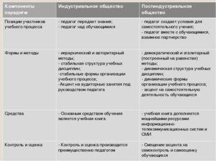 Компоненты парадигмИндустриальное обществоПостиндустриальное общество Позиц