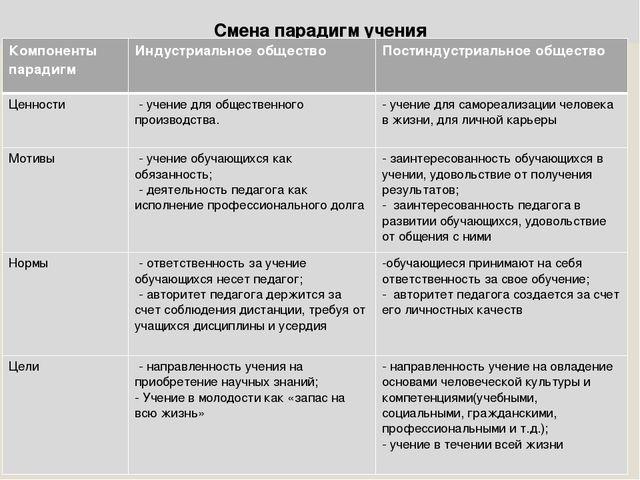 Смена парадигм учения Компоненты парадигмИндустриальное обществоПостиндустр...