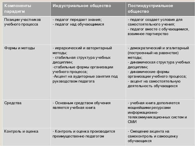 Компоненты парадигмИндустриальное обществоПостиндустриальное общество Позиц...